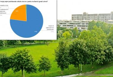 77% stanovnika ne želi crkvu u parku!