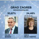 Mnogi plakali zbog slabe izlaznosti, a IZLAZNOST U ZAGREBU gotovo NIKAD BOLJA: Bandić se najbolje prilagodio