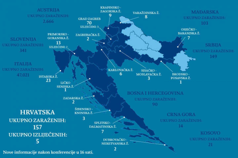 STOŽER: Ukupno dosad 157 zaraženih osoba u Hrvatskoj